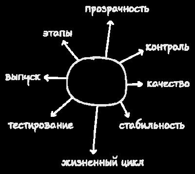 Организация процессов CI